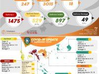Update 14 September 2020 : 897 Pasien COVID-19 di Kepri Dinyatakan Sembuh