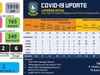 Update 4 April 2020, ODP Covid-19 di Lingga Bertambah Jadi 3 Orang
